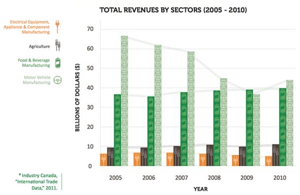 Economic sector comparisons in Ontario.
