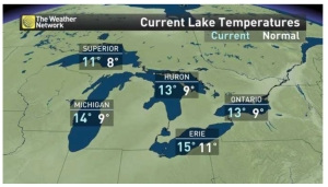 Lake temperatures.